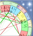 Picture of horoscope wheel and astrology natal chart dynamics. Astrology program by Roman Oleh Yaworsky